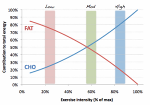 Fat+and+CHO+use+with+ex+intensity.gif